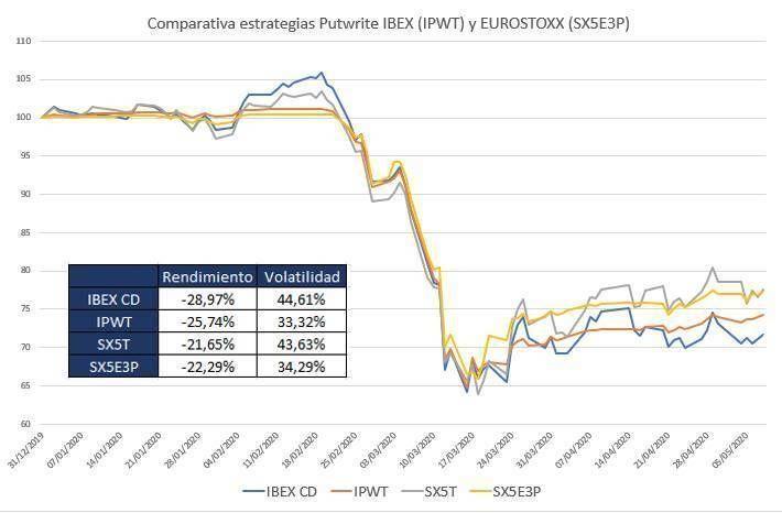 Comparativa estrategias venta de opciones con índices
