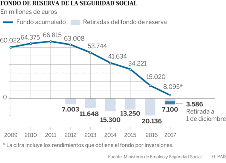 gráfico con la evolucion del fondo de reserva de la seguridad social