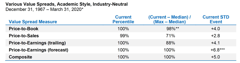 gráfico value spreads artículo acacia inversión en valor