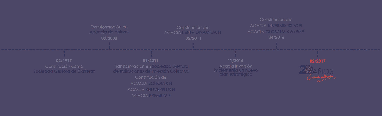 Timeline Acacia V7