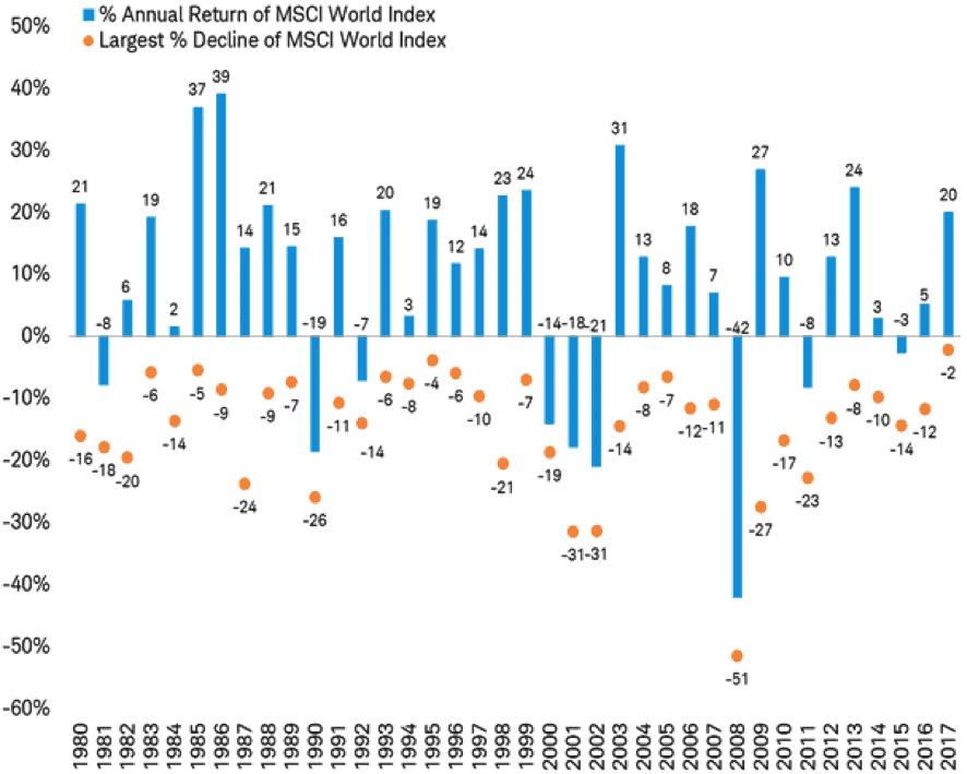 annual-return-msci-world