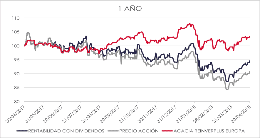 cartera de acciones vs acacia reinverplus europa 1 año