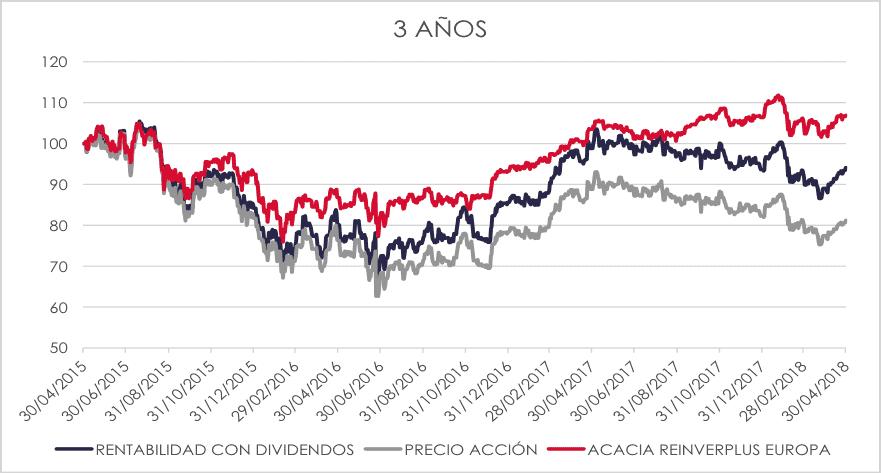 cartera de acciones vs acacia reinverplus europa 3 años