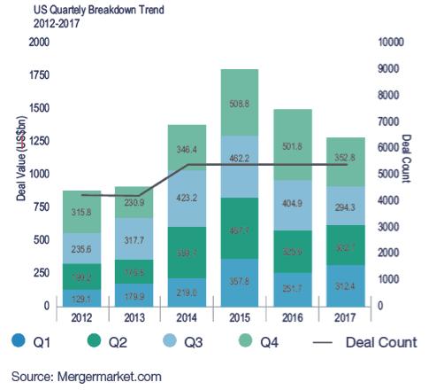 US Quartely Breakdown Trend