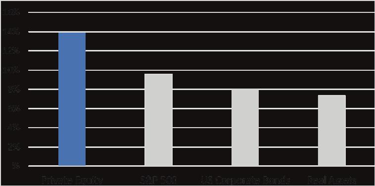 grafico rentabilidad por tipo de activo artículo capital riesgo acacia inversion