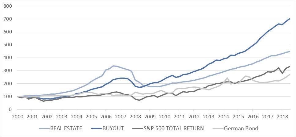 grafico indice trimestral de retornos por tipo de activo artículo capital riesgo acacia inversion