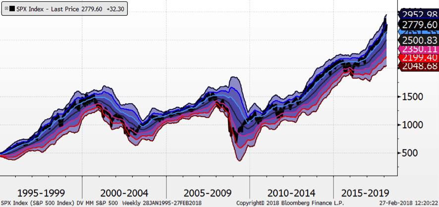 spx-index-desviaciones